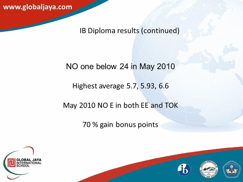 IB Diploma results (continued) NO one below 24 in May 2010 Highest average 5.7, 5.93, 6.6 May 2010 NO E in both EE and TOK 70 % gain bonus points