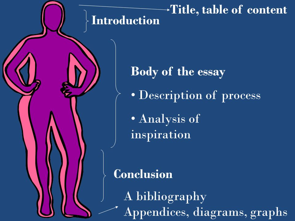 Introduction Body of the essay Description of process Analysis of inspiration Conclusion Title, table of content A bibliography Appendices, diagrams,