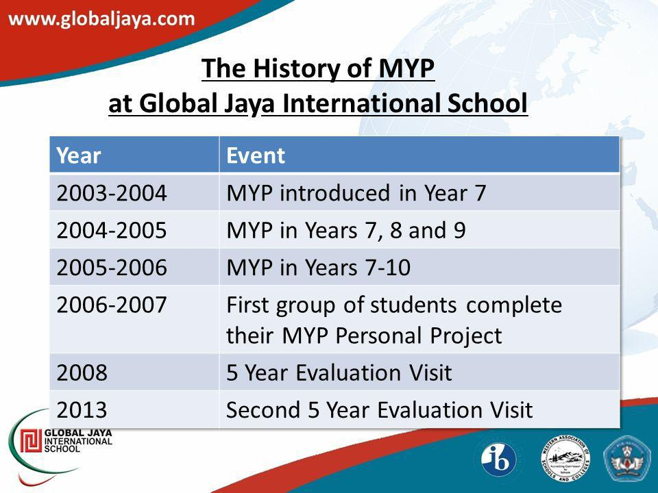 The History of MYP at Global Jaya International School