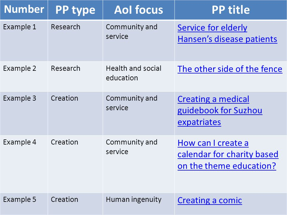 Number PP typeAoI focusPP title Example 1ResearchCommunity and service Service for elderly Hansen's disease patients Example 2ResearchHealth and social education The other side of the fence Example 3CreationCommunity and service Creating a medical guidebook for Suzhou expatriates Example 4CreationCommunity and service How can I create a calendar for charity based on the theme education.