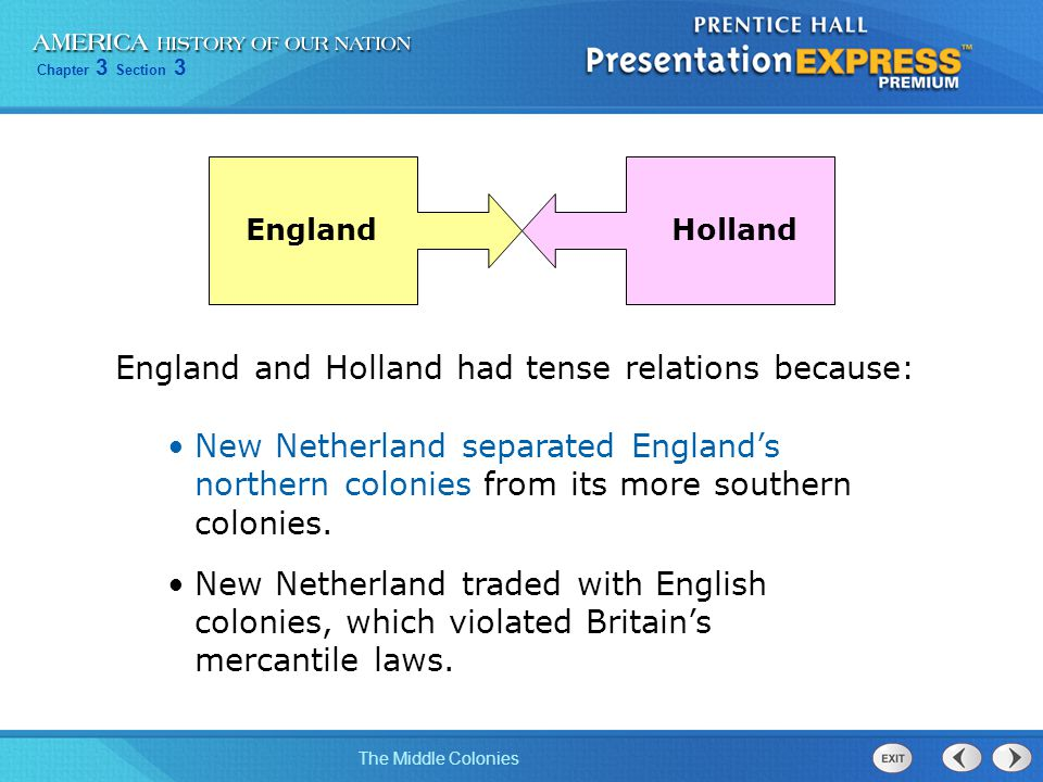 Chapter 3 Section 3 The Middle Colonies England and Holland had tense relations because: New Netherland separated England's northern colonies from its