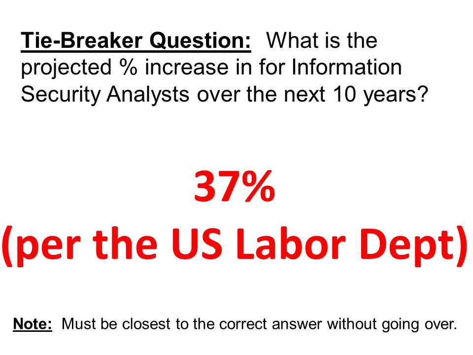 37% (per the US Labor Dept) Tie-Breaker Question: What is the projected % increase in for Information Security Analysts over the next 10 years?