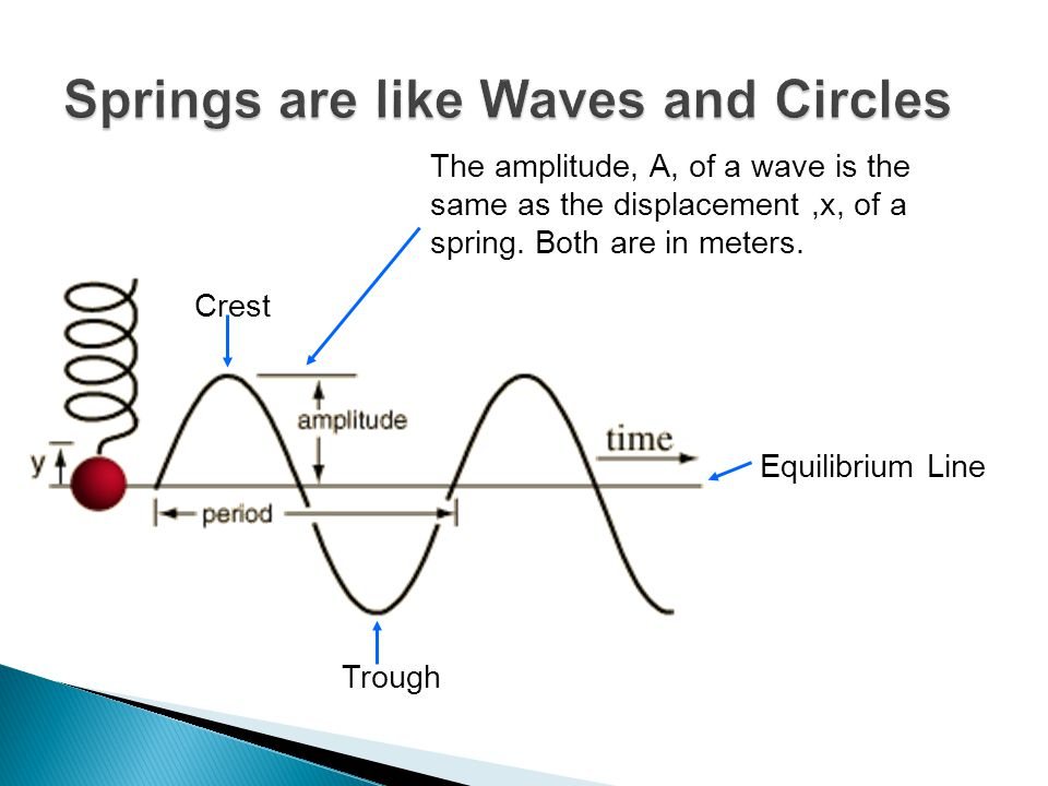 The amplitude, A, of a wave is the same as the displacement,x, of a spring. Both are in meters. Crest Trough Equilibrium Line