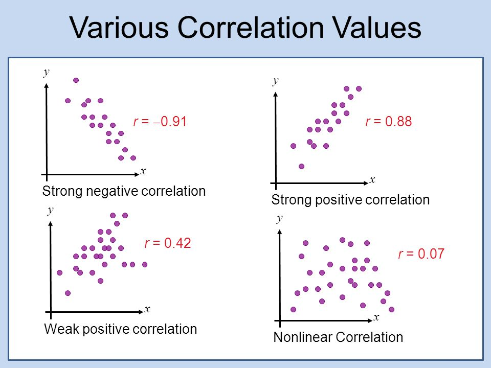 Various Correlation Values x y Strong negative correlation x y Weak positive correlation x y Strong positive correlation x y Nonlinear Correlation r =  0.91 r = 0.88 r = 0.42 r = 0.07