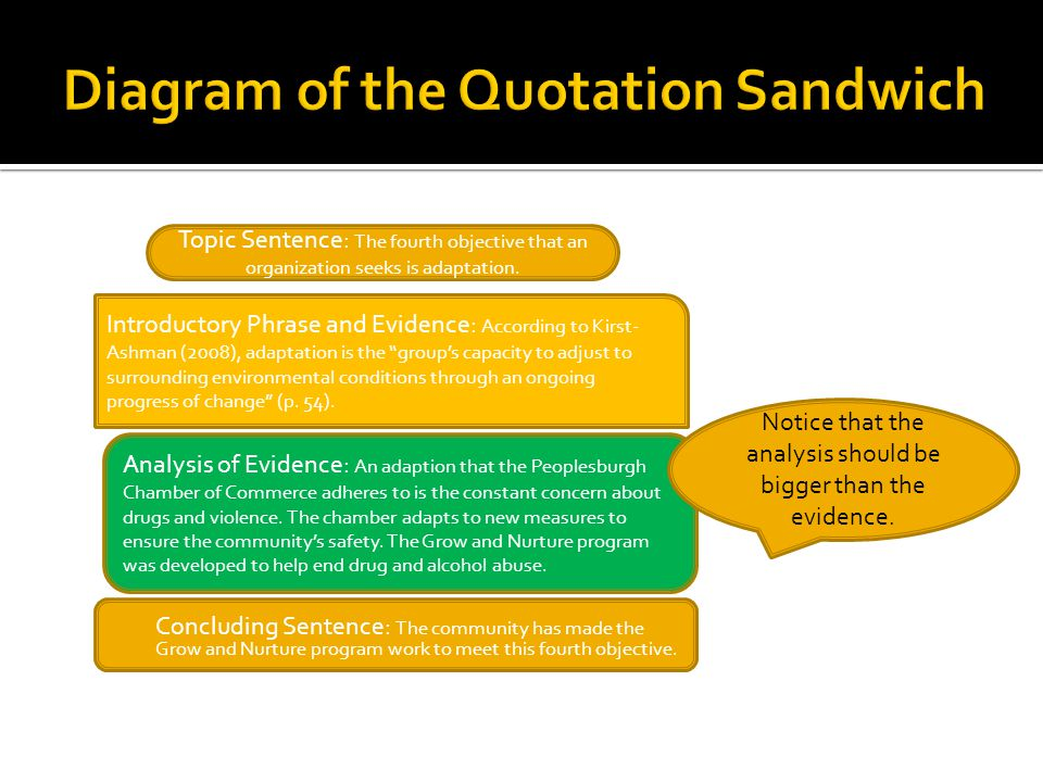  Think of body paragraphs as quotation sandwiches 1.