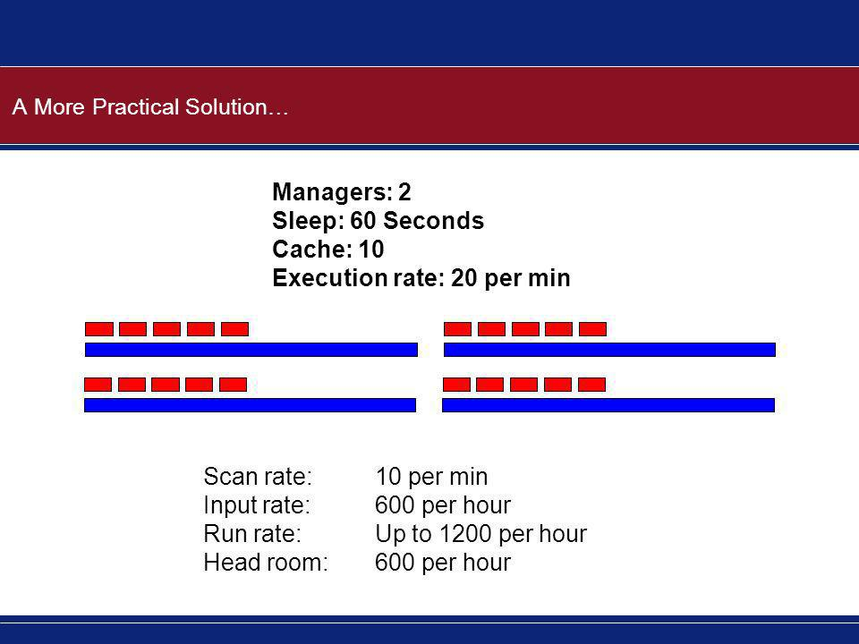 A More Practical Solution… Managers: 2 Sleep: 60 Seconds Cache: 10 Execution rate: 20 per min Scan rate:10 per min Input rate:600 per hour Run rate:Up to 1200 per hour Head room:600 per hour