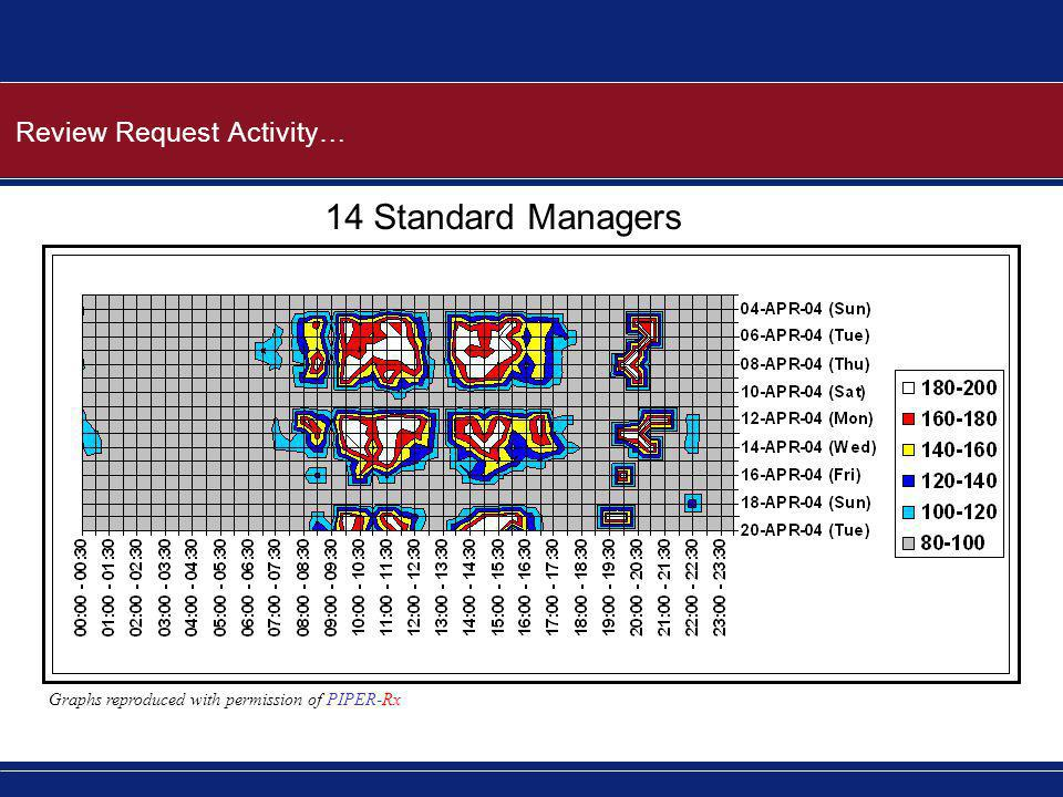 Review Request Activity… 14 Standard Managers Graphs reproduced with permission of PIPER-Rx