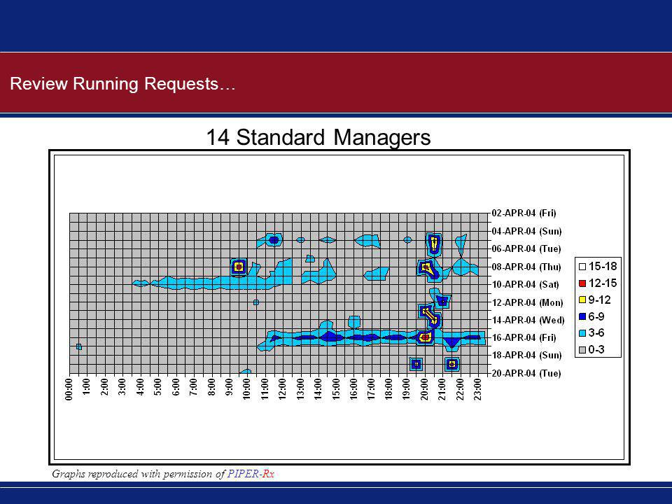 Review Running Requests… 14 Standard Managers Graphs reproduced with permission of PIPER-Rx