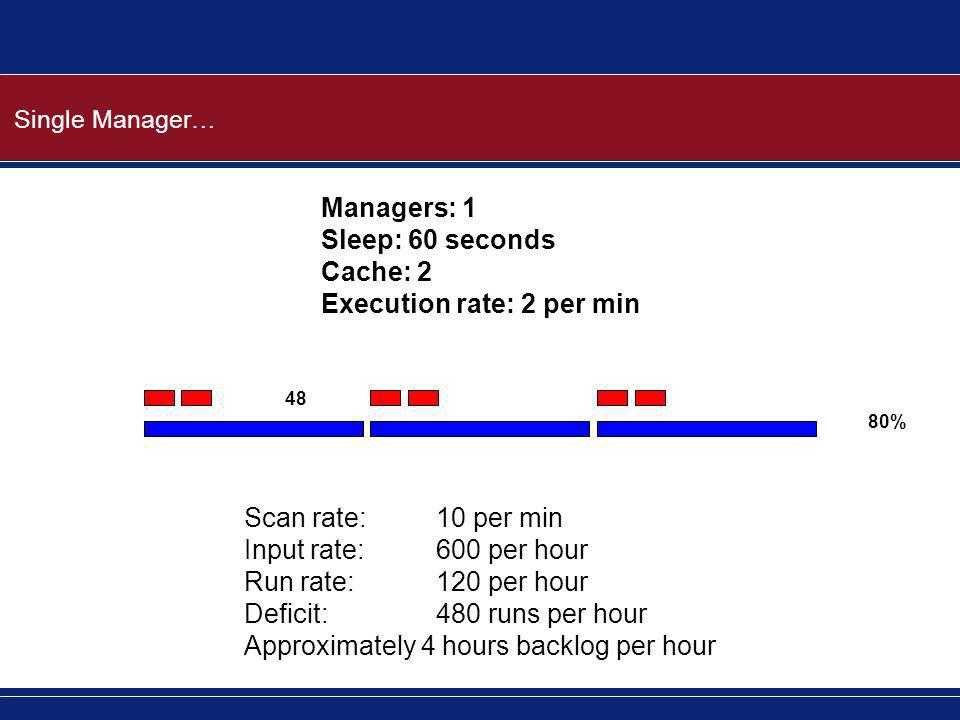 Single Manager… Managers: 1 Sleep: 60 seconds Cache: 2 Execution rate: 2 per min Scan rate:10 per min Input rate:600 per hour Run rate:120 per hour De
