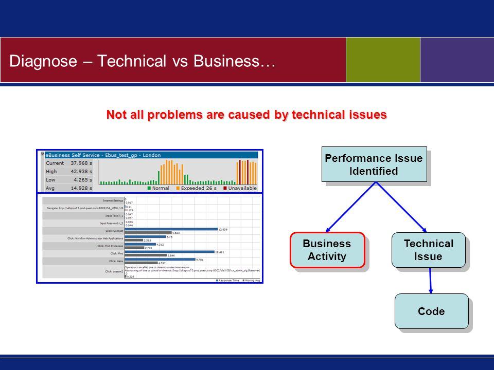 Diagnose – Technical vs Business… Performance Issue Identified Performance Issue Identified Business Activity Business Activity Technical Issue Technical Issue Code Not all problems are caused by technical issues