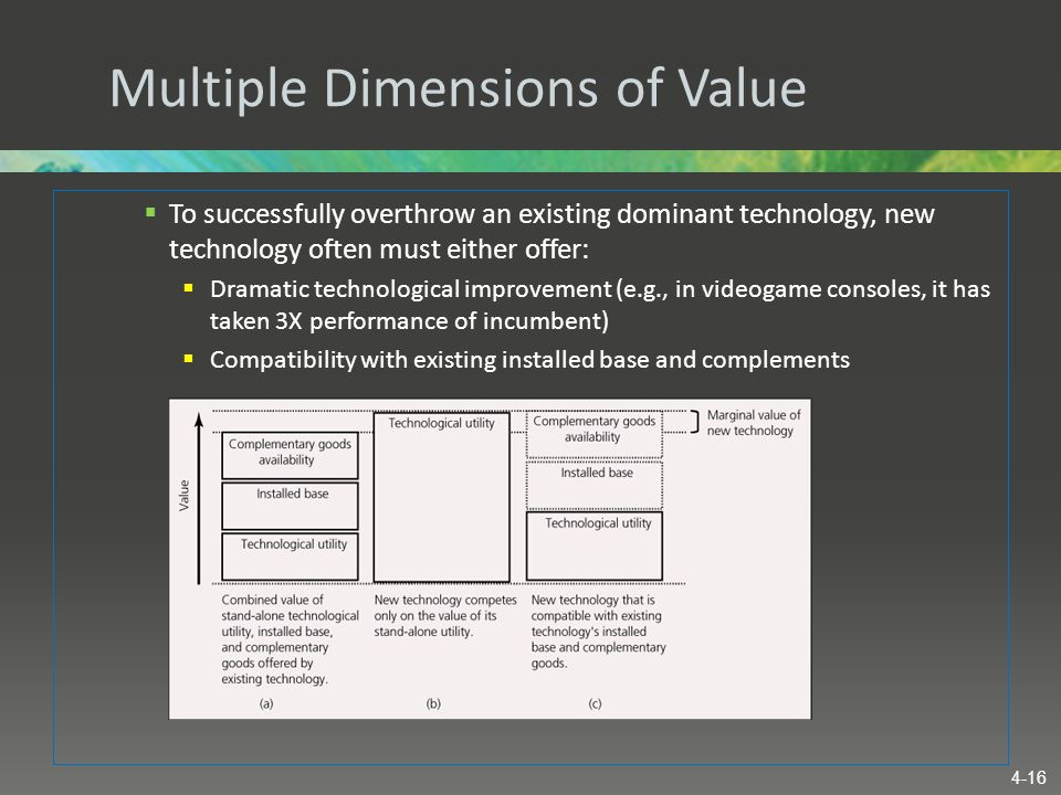 Multiple Dimensions of Value  To successfully overthrow an existing dominant technology, new technology often must either offer:  Dramatic technolog