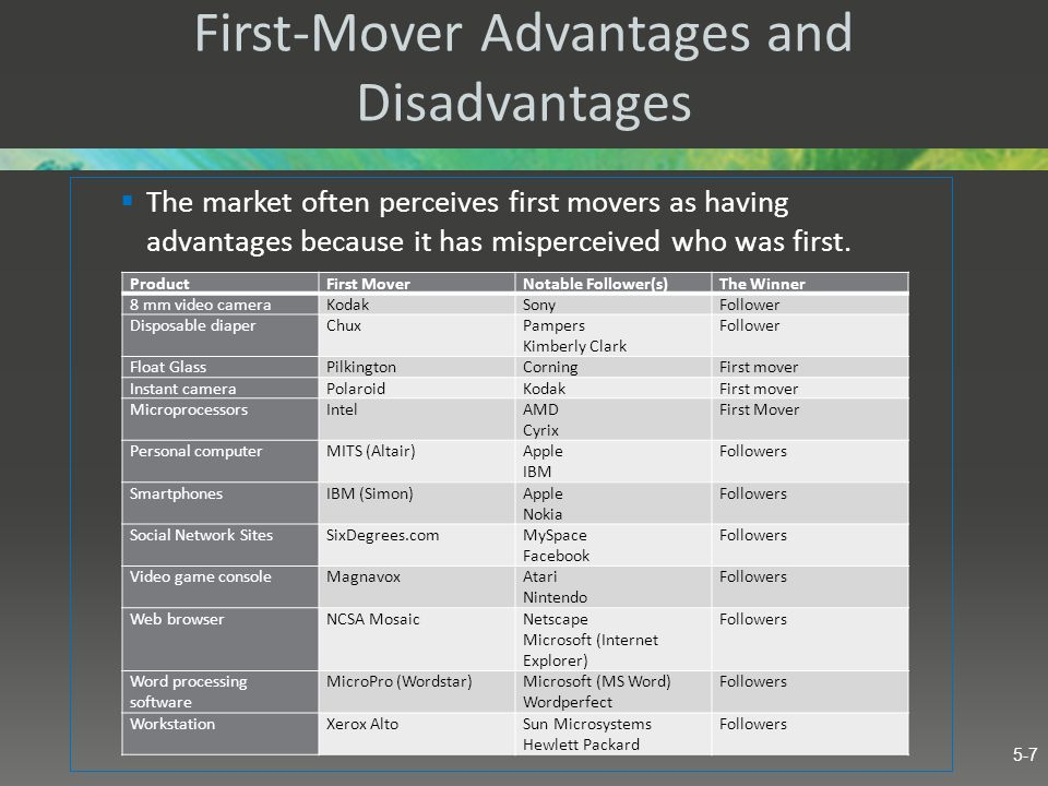 First-Mover Advantages and Disadvantages  The market often perceives first movers as having advantages because it has misperceived who was first. Pro