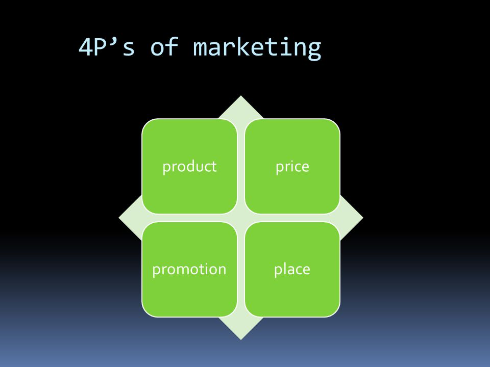 4P's of marketing productpricepromotionplace