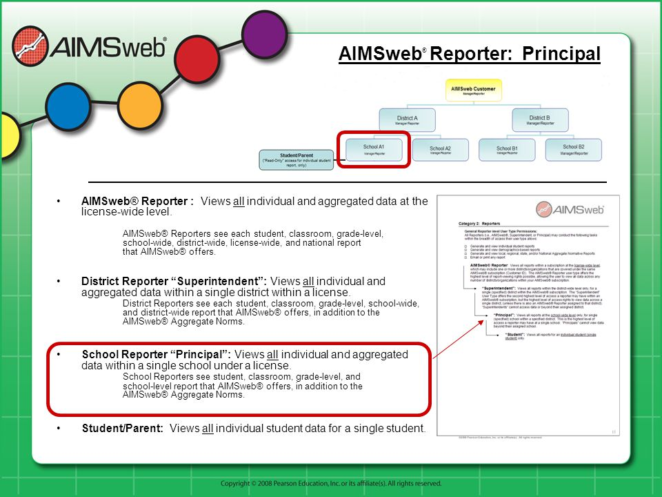 AIMSweb® Reporter : Views all individual and aggregated data at the license-wide level. AIMSweb® Reporters see each student, classroom, grade-level, s