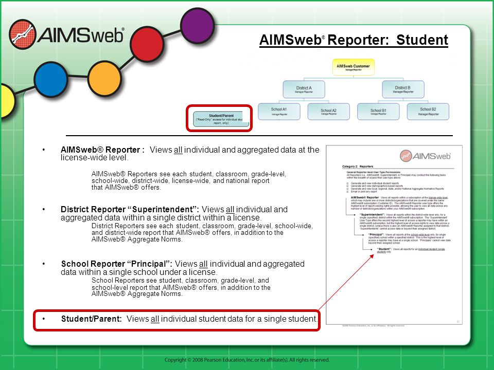 AIMSweb® Reporter : Views all individual and aggregated data at the license-wide level.