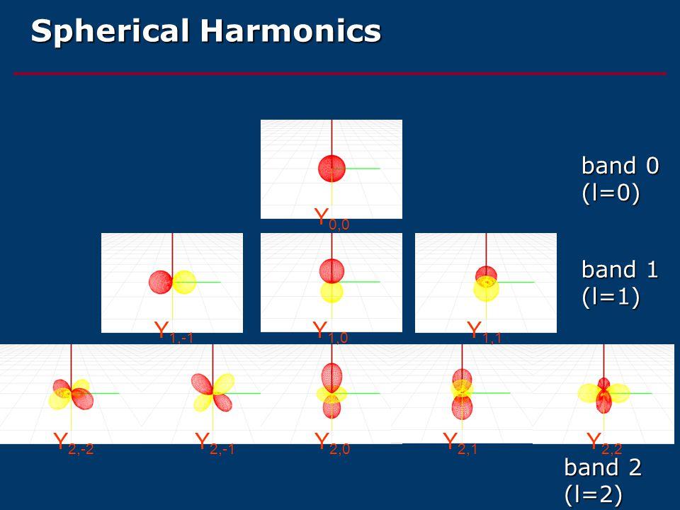 Spherical Harmonics Y 0,0 Y 1,-1 Y 2,-2 Y 2,-1 Y 2,0 Y 2,1 Y 2,2 Y 1,0 Y 1,1 band 0 (l=0) band 1 (l=1) band 2 (l=2)