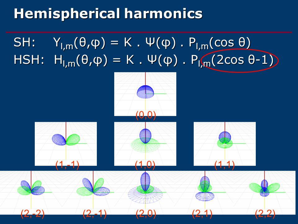 Hemispherical harmonics (0,0)(1,-1)(2,-2)(2,-1)(2,0)(2,1)(2,2)(1,0)(1,1) SH: Y l,m (θ,φ) = K.