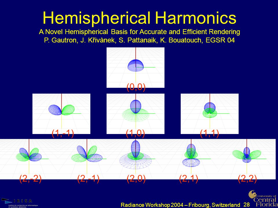 28 Radiance Workshop 2004 – Fribourg, Switzerland Hemispherical Harmonics (0,0)(1,-1)(2,-2)(2,-1)(2,0)(2,1)(2,2)(1,0)(1,1) A Novel Hemispherical Basis for Accurate and Efficient Rendering P.