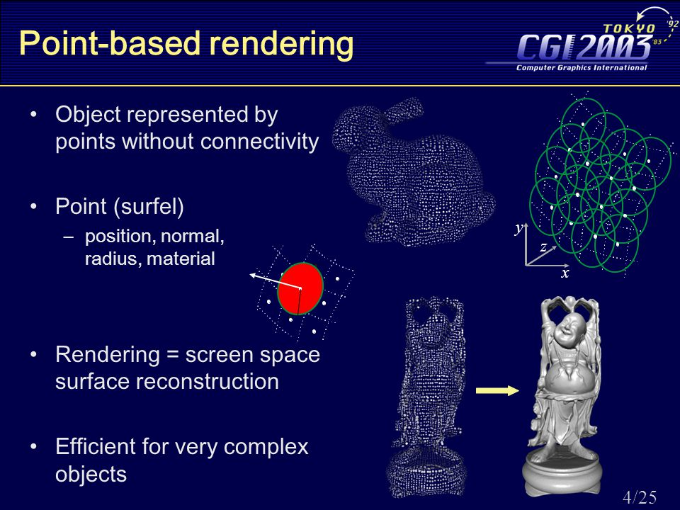 4/25 Point-based rendering Object represented by points without connectivity Point (surfel) –position, normal, radius, material Rendering = screen space surface reconstruction Efficient for very complex objects x y z
