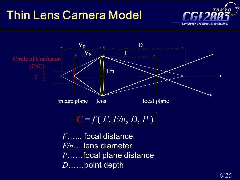 6/25 Thin Lens Camera Model image planefocal planelens VPVP P F/n DVDVD C Circle of Confusion (CoC) C = f ( F, F/n, D, P ) F …...