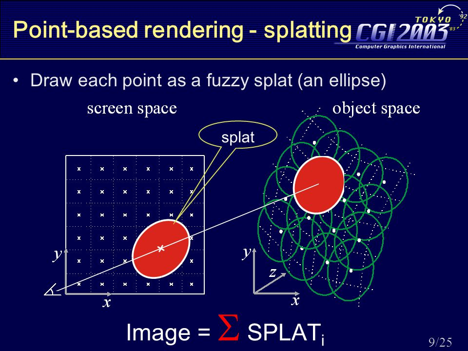9/25 Point-based rendering - splatting Draw each point as a fuzzy splat (an ellipse) Image =  SPLAT i splat