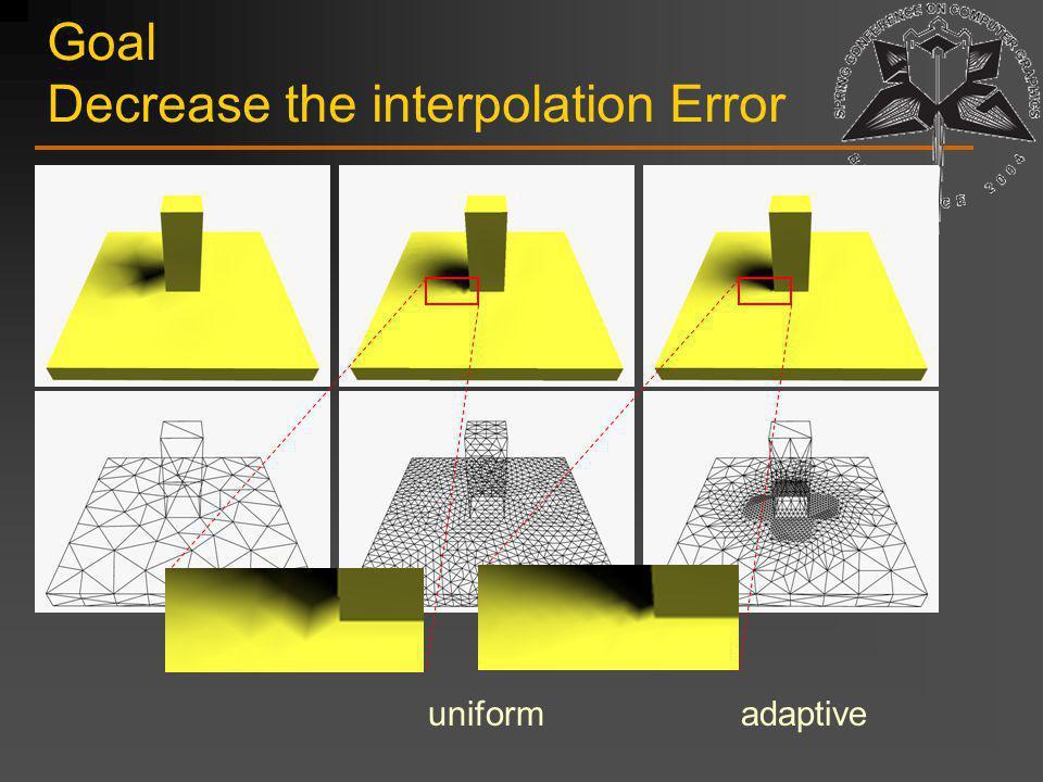 Subdivision Algorithm Initial mesh Compute t p for vertices of the initial mesh Compute error estimate for the triangles of the initial mesh Subdivide according to the error estimate Proceed recursively (priority queue), until triangle budget is met