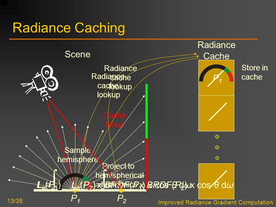Improved Radiance Gradient Computation 13/35 Radiance Caching Scene Radiance Cache P1P1 Radiance cache lookup Cache Miss! Sample hemisphere Project to