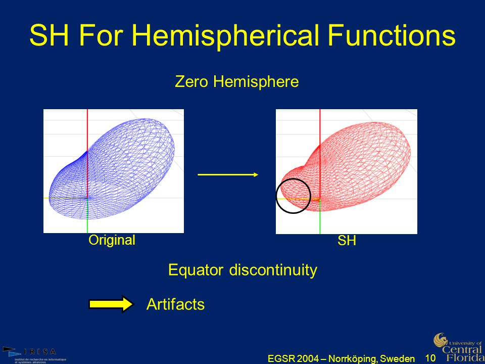 EGSR 2004 – Norrköping, Sweden 10 SH For Hemispherical Functions Zero Hemisphere Equator discontinuity Artifacts Original SH