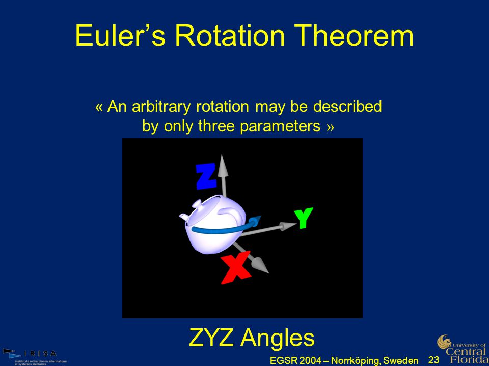 EGSR 2004 – Norrköping, Sweden 23 Euler's Rotation Theorem « An arbitrary rotation may be described by only three parameters » ZYZ Angles