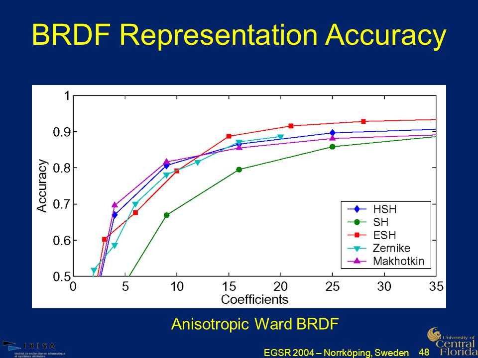 EGSR 2004 – Norrköping, Sweden 48 BRDF Representation Accuracy Anisotropic Ward BRDF