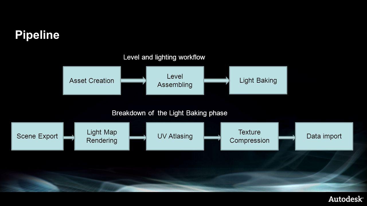 Pipeline Asset Creation Level Assembling Light Baking Scene Export Light Map Rendering UV Atlasing Level and lighting workflow Texture Compression Bre