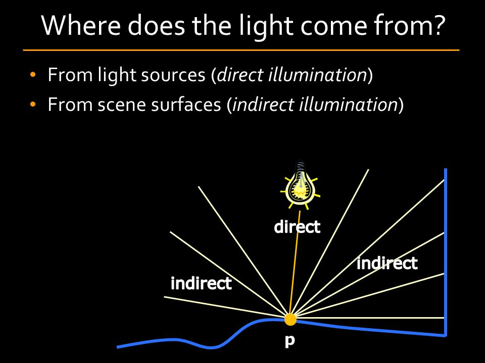 Where does the light come from.
