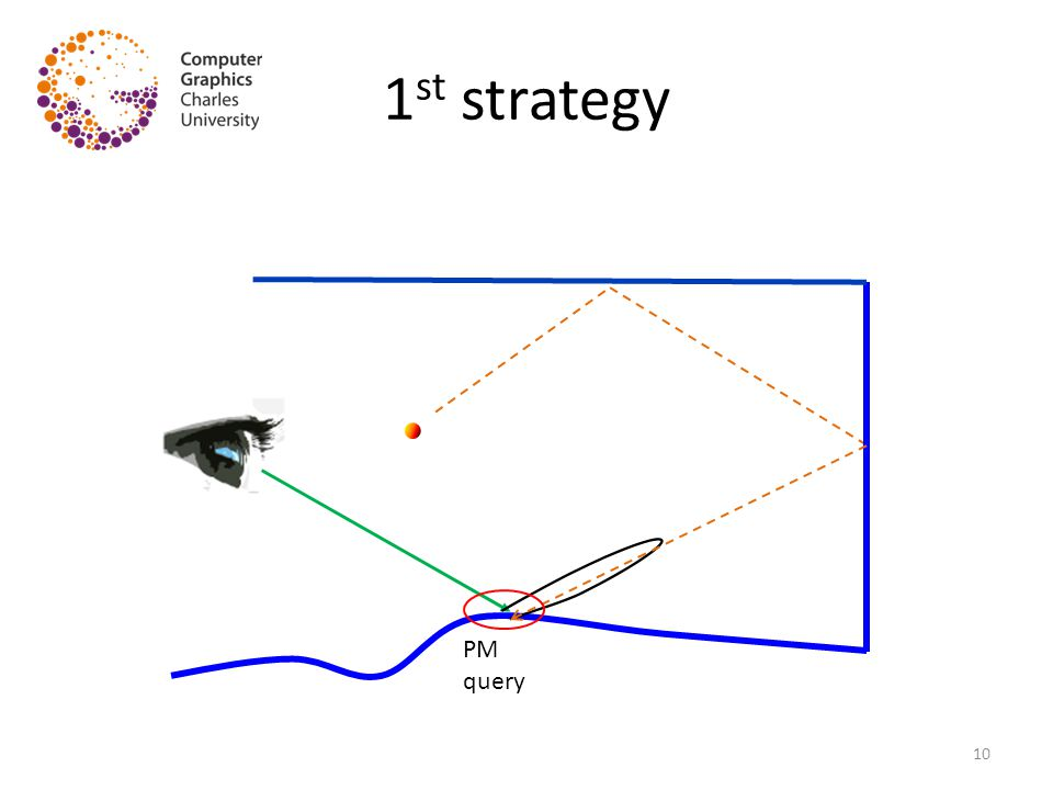 1 st strategy PM query 10