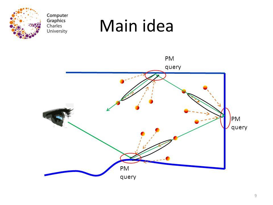 Main idea PM query PM query PM query 9