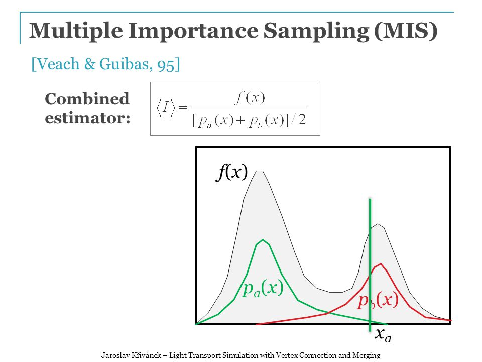 Multiple Importance Sampling (MIS) f(x)f(x) pa(x)pa(x) pb(x)pb(x) [Veach & Guibas, 95] Combined estimator: xaxa Jaroslav Křivánek – Light Transport Simulation with Vertex Connection and Merging