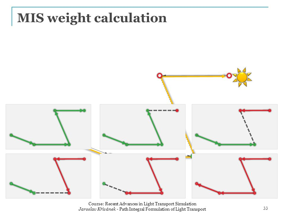 MIS weight calculation Course: Recent Advances in Light Transport Simulation Jaroslav Křivánek - Path Integral Formulation of Light Transport 33