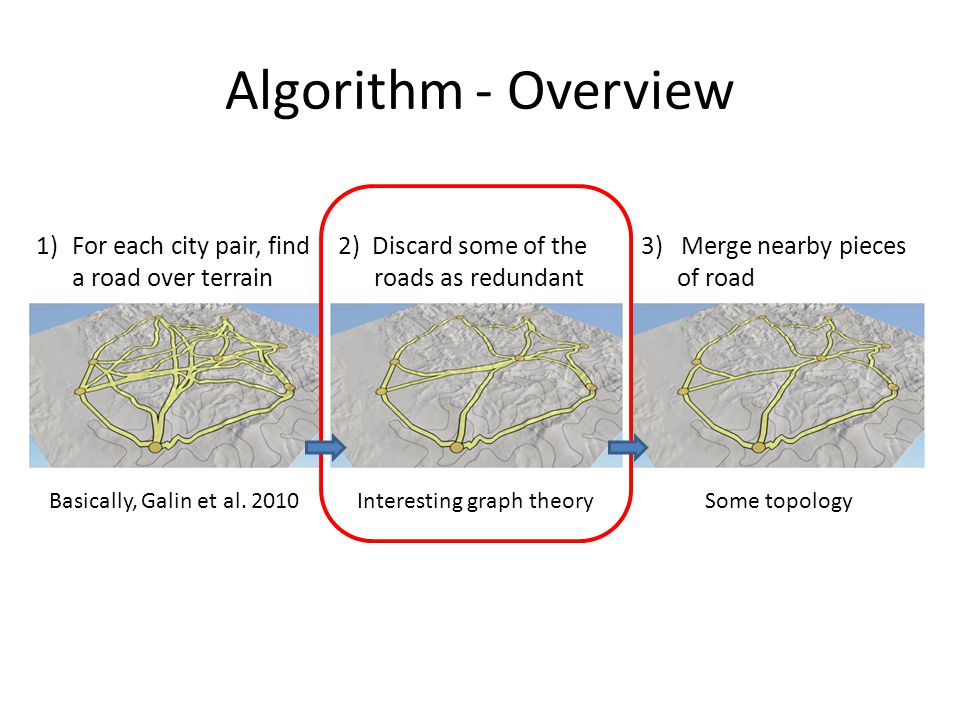 Algorithm - Overview 1)For each city pair, find a road over terrain 2) Discard some of the roads as redundant 3) Merge nearby pieces of road Basically, Galin et al.