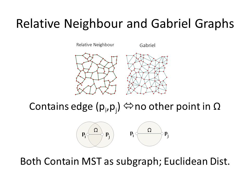 Relative Neighbour and Gabriel Graphs Contains edge (p i,p j )  no other point in Ω Relative Neighbour Gabriel ΩΩ Both Contain MST as subgraph; Euclidean Dist.