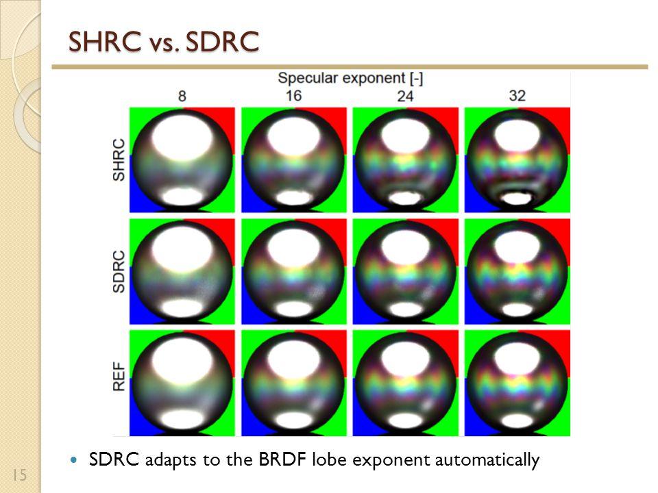 SHRC vs. SDRC 15 SDRC adapts to the BRDF lobe exponent automatically