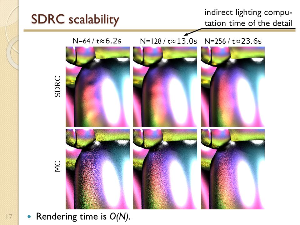 SDRC scalability 17 N=64 / t ≈6.2s N=128 / t ≈13.0s N=256 / t ≈23.6s SDRC MC Rendering time is O(N).