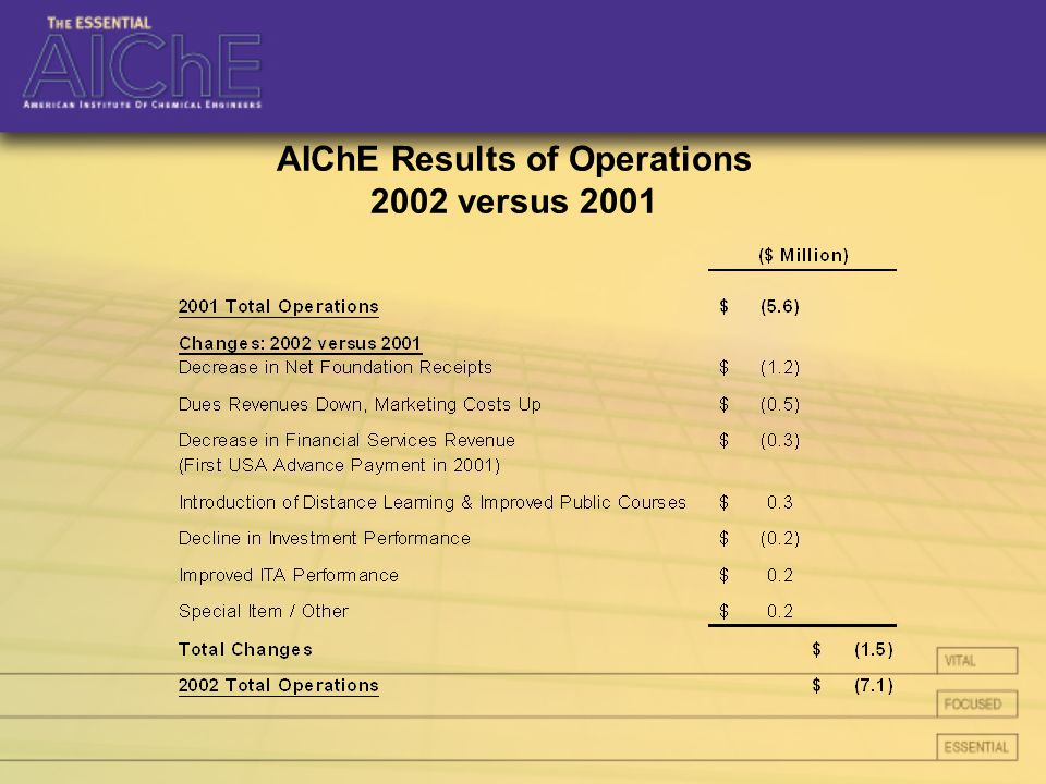 AIChE Results of Operations 2002 versus 2001