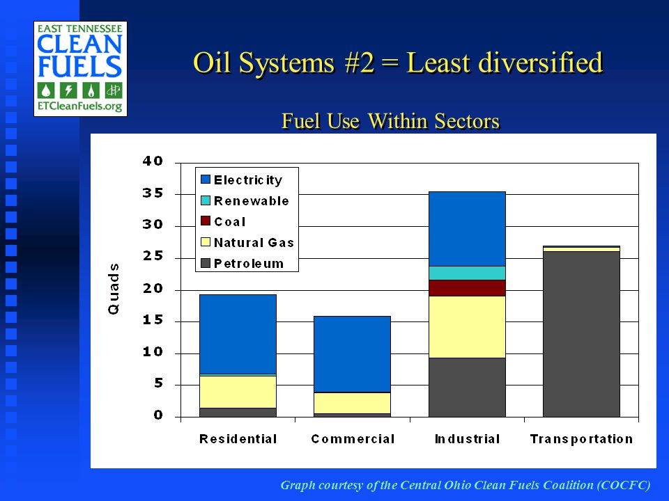 Fuel Use Within Sectors Graph courtesy of the Central Ohio Clean Fuels Coalition (COCFC) Oil Systems #2 = Least diversified