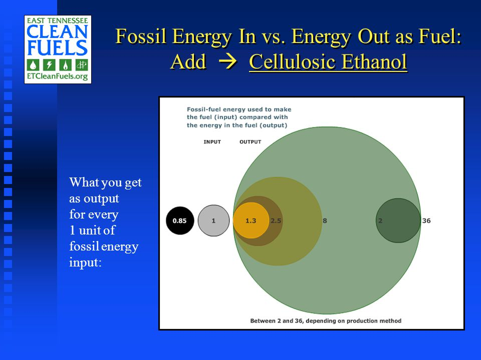 Fossil Energy In vs.