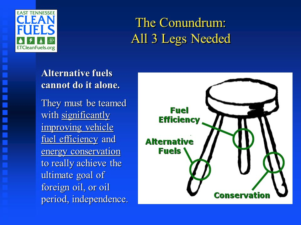 The Conundrum: All 3 Legs Needed Alternative fuels cannot do it alone.