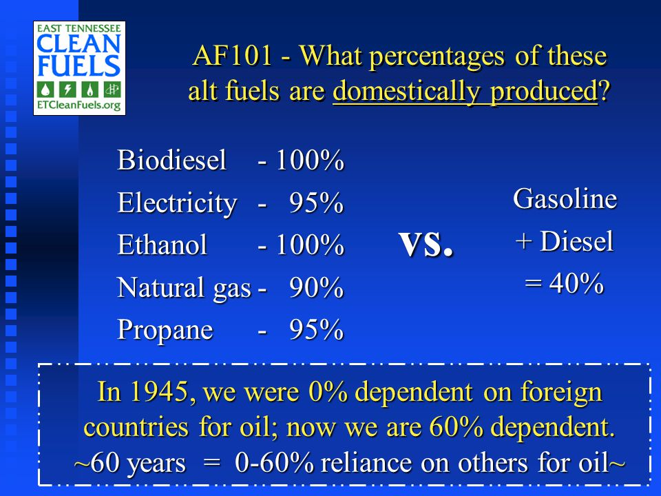 Biodiesel Emissions Reductions (from NREL 2001) PollutantB20B100 Carbon dioxide (CO2) life-cycle - 15%- 75% Carbon dioxide (CO2) life-cycle - 15%- 75% Carbon monoxide (CO)- 13%- 43% Carbon monoxide (CO)- 13%- 43% Hydrocarbons (VOCs)- 11%- 56% Hydrocarbons (VOCs)- 11%- 56% Nitrogen oxides (NOx)+ 1-2%*+ 6% Nitrogen oxides (NOx)+ 1-2%*+ 6% Sulfur dioxide (SO2)- 19-20%- 99% Sulfur dioxide (SO2)- 19-20%- 99% Particulate matter (PM)- 12-18%**- 55% Particulate matter (PM)- 12-18%**- 55% Carcinogenic compounds- 20%- 80-90% Carcinogenic compounds- 20%- 80-90% Air toxics- 12-20%- 60-90% Air toxics- 12-20%- 60-90% * With a low-NOx additive, can be a 5-40% reduction.