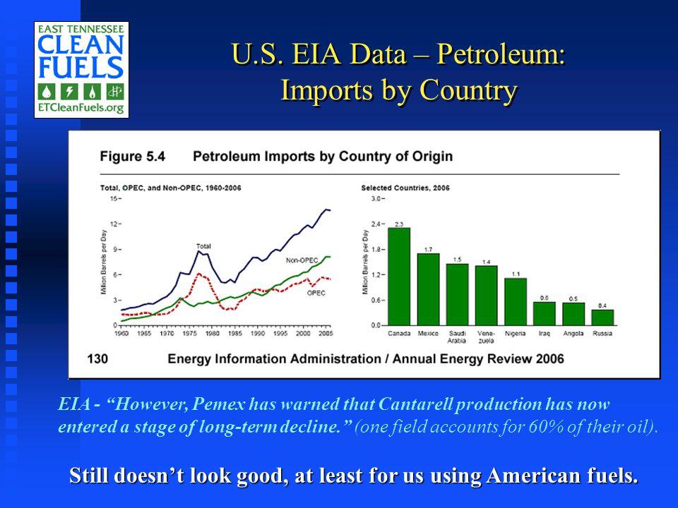 Biodiesel Explosion in ET – 3/04 Consumption in 2003: zero gals B100