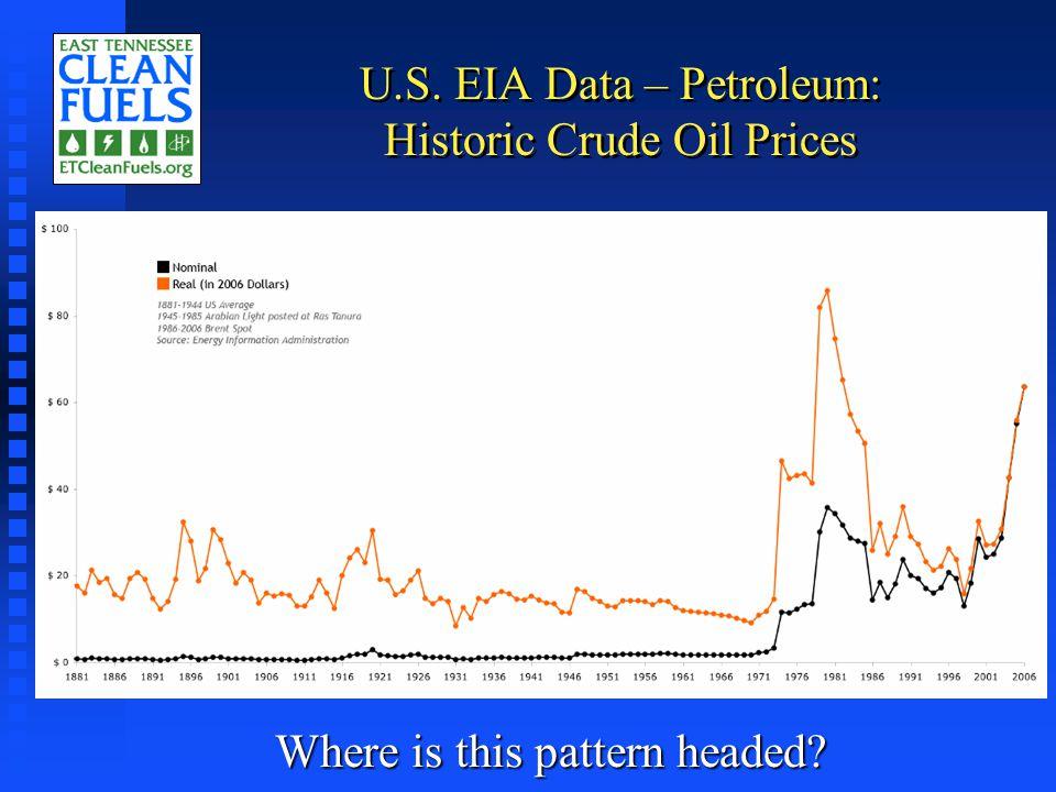 Long-term U.S. Energy Data - Production