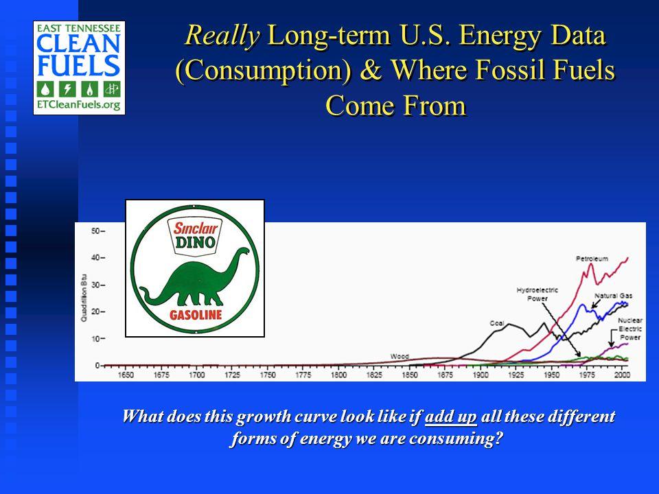 Fossil Energy In vs.