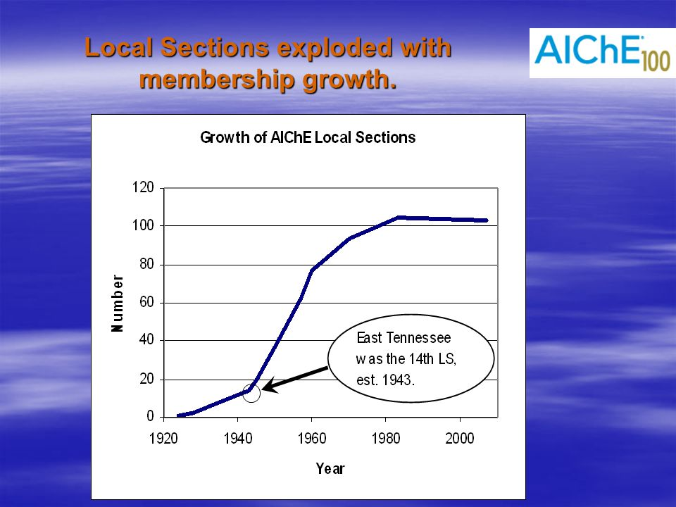 Local Sections exploded with membership growth.