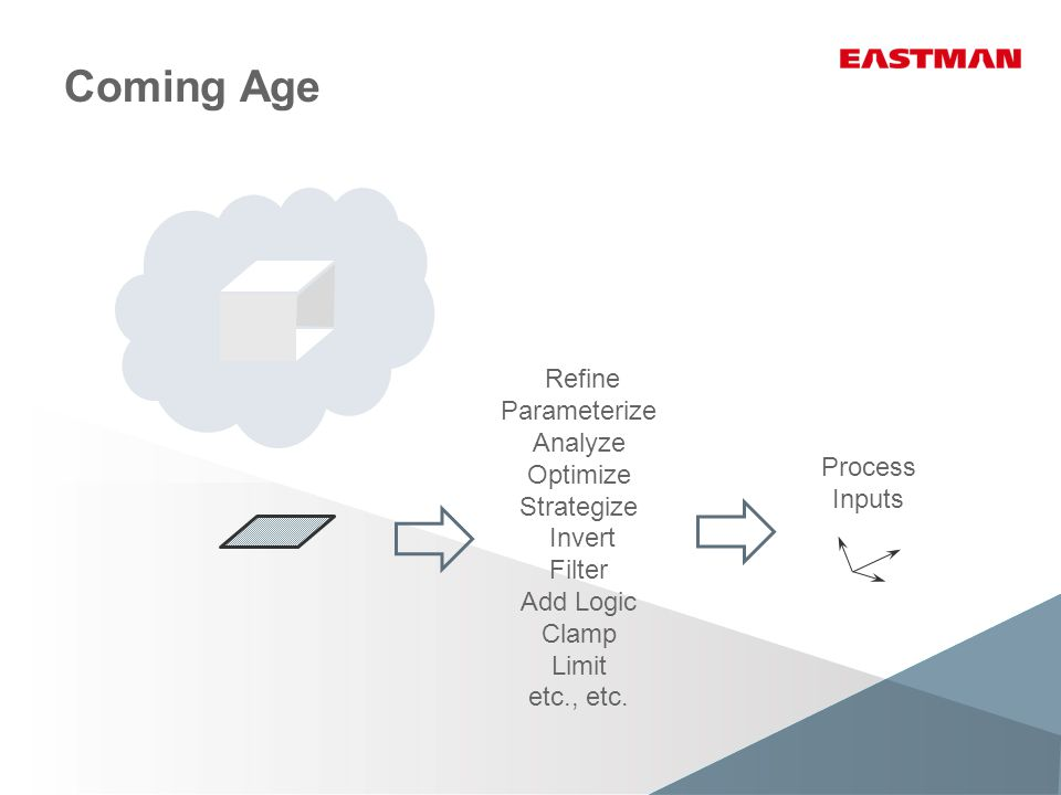 Coming Age Process Inputs Refine Parameterize Analyze Optimize Strategize Invert Filter Add Logic Clamp Limit etc., etc.